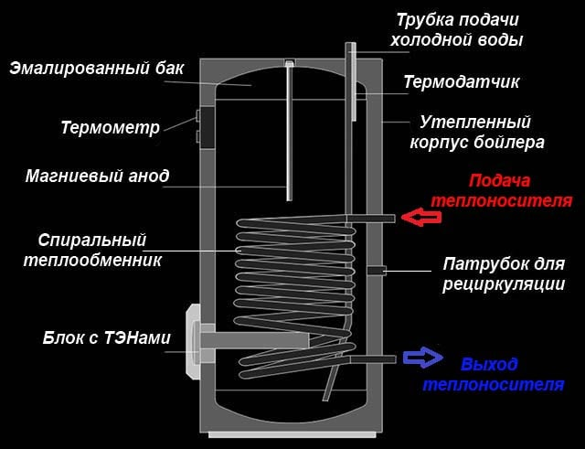 Чертеж косвенного нагревателя в разрезе