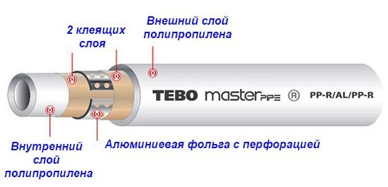 Труба PP-RST в разрезе