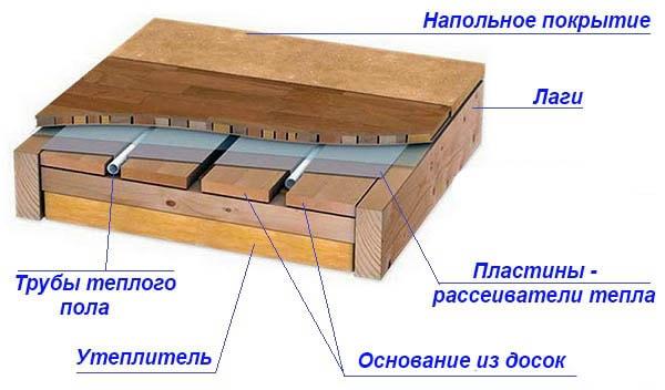 Як влаштувати підігрів дерев'яної підлоги