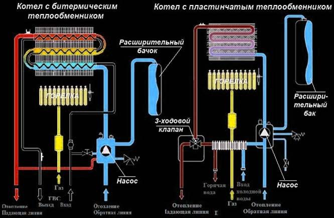 Принцип нагрева воды в газовом двухконтурном котле