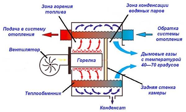 Принципиальная схема работы конденсационного оборудования