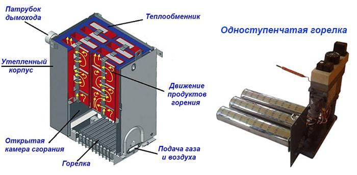 Газовый атмосферный котел в разрезе