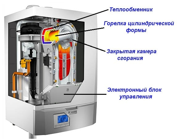 Конденсационный теплогенератор в разрезе