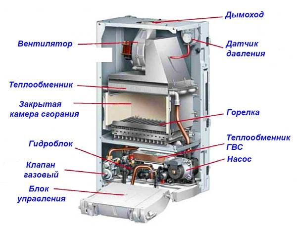 Схема газового турбо-котла в розрізі