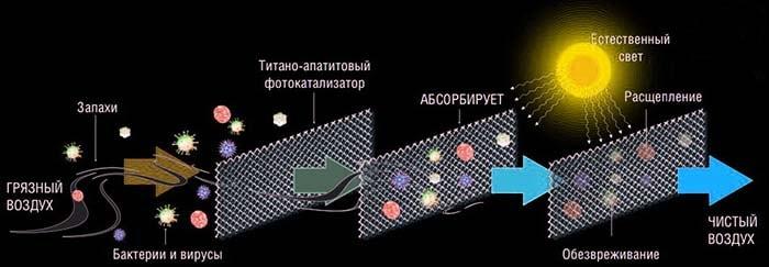 Уничтожение бактерий в воздушном потоке