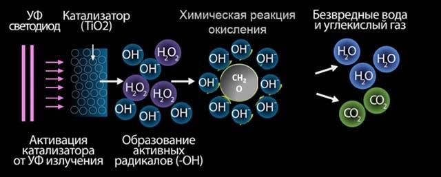 Как работает фотокаталитический элемент
