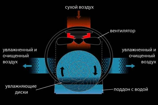 Как работает мойка воздуха