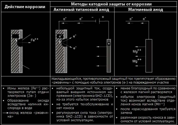 Как коррозия разъедает водонагревательный бак