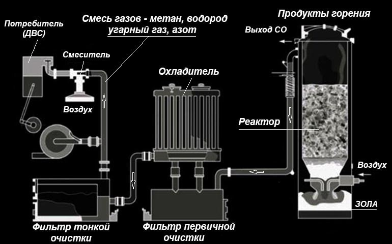 Устройство газогенератора на древесине