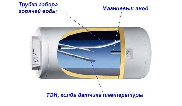 Схема горизонтального бойлера в розрізі