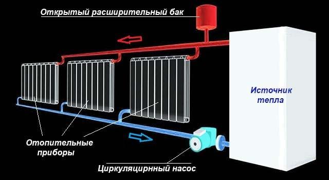 Схема циркуляции теплоносителя через батареи