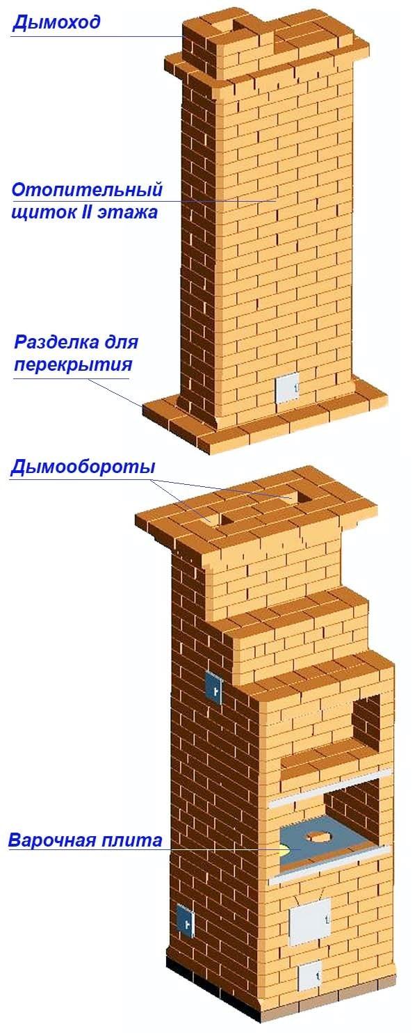 Двухэтажный отопитель из кирпича