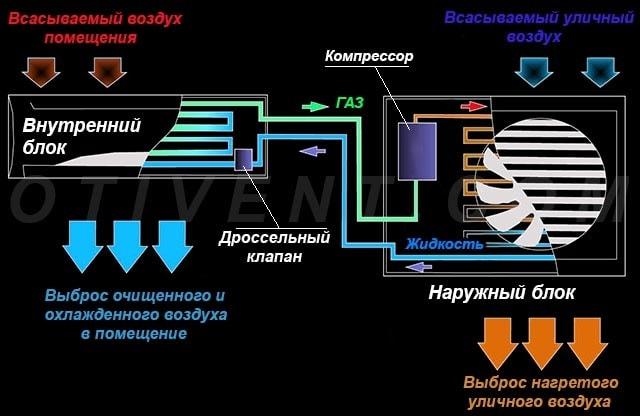 Схема роботи спіт-системи кондиціонування на охолодження