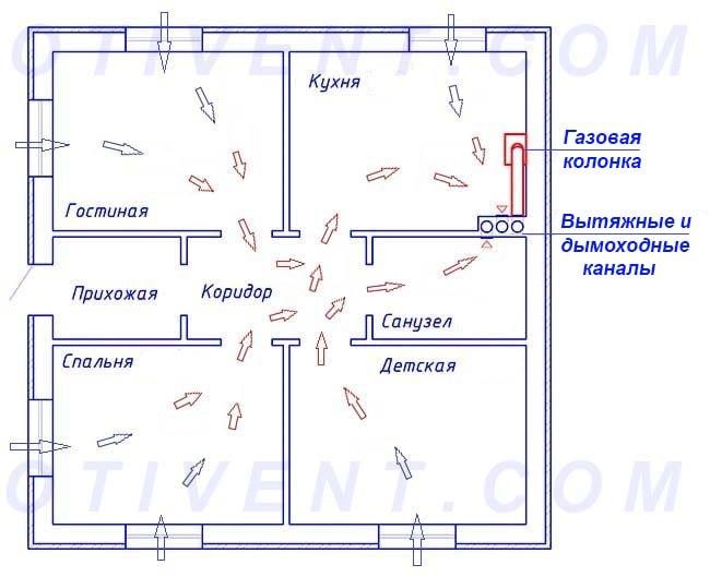 Организация воздухообмена в кухне-столовой