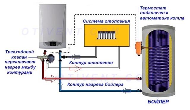 Подключение термостата для загрузки бойлера