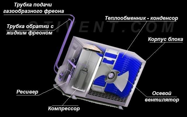 Устройство наружного модуля в разрезе