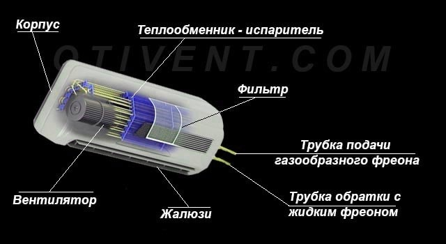 Конструкция внутреннего модуля кондиционера