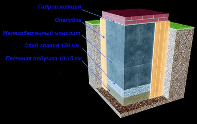 Железобетонный фундамент в разрезе