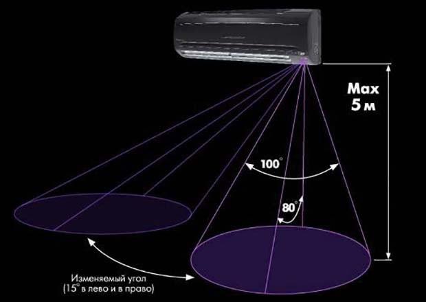 Как работает «умный глаз» кондиционера