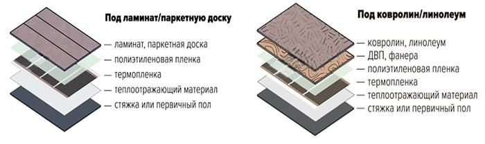 Схема укладки теплої підлоги з плівки
