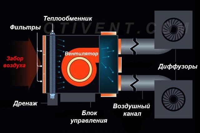 Принцип роботи фанкойла - схема