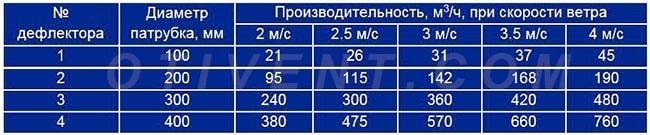 Характеристики дефлектора - таблица