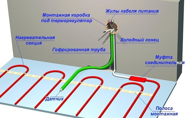 Схема монтажа кабельной греющей системы