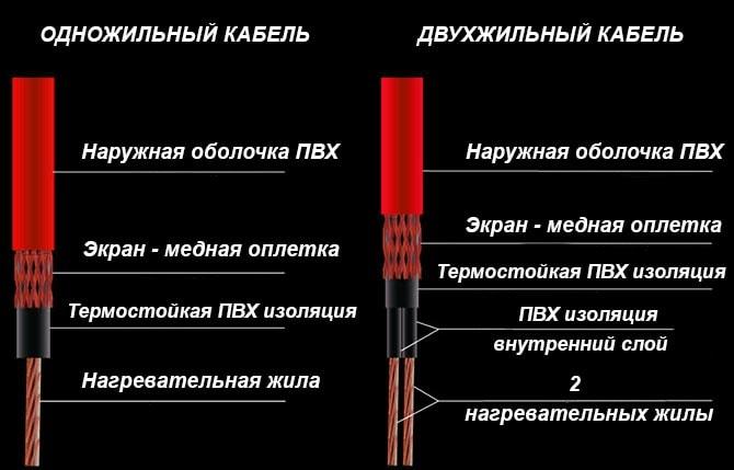 Конструкция резистивных кабелей ТП