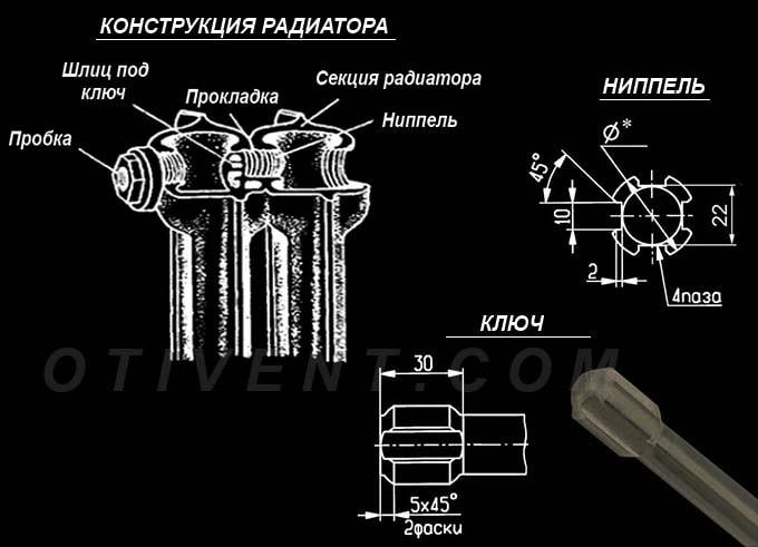 Конструкция батареи из чугуна