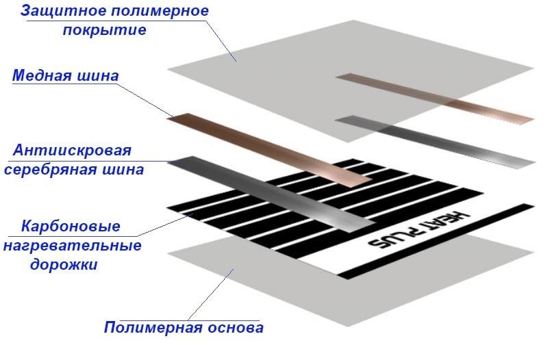 Как устроена инфракрасная пленка с углеродными нагревательными элементами