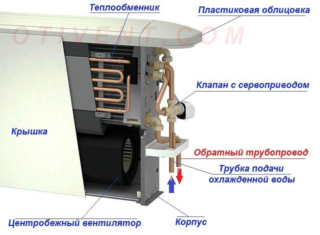 Конструкція фанкойла підлогового типу
