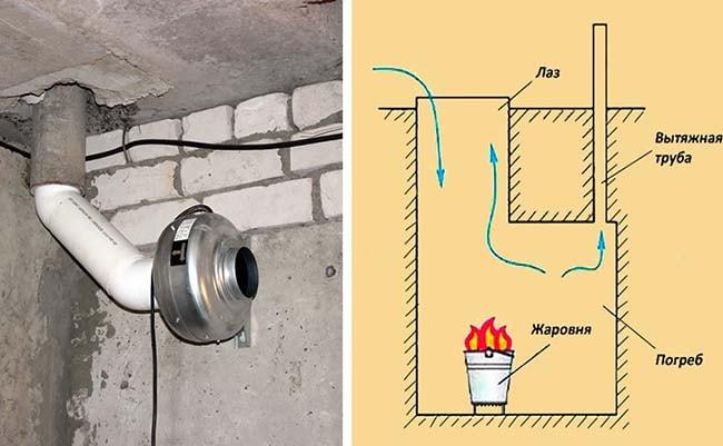 Способи видалення вологи з підвалу