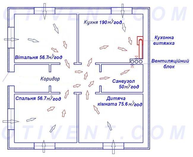 Вентиляція у приватному будинку – схема