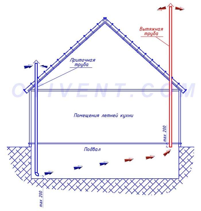 Система естественной вентиляции подвального помещения