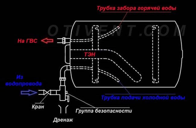 Конструкція водонагрівача горизонтального монтажу