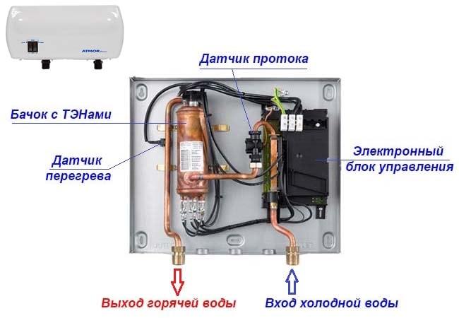 Конструкція електричного напірного водонагрівача