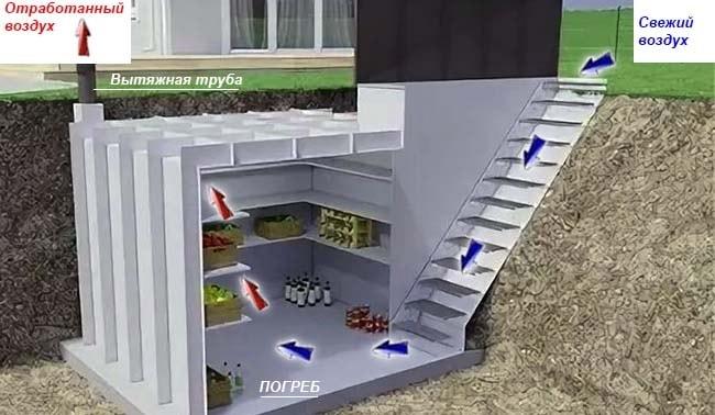 Вентилирование подземного овощного хранилища