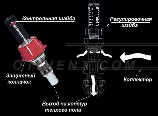 Принцип роботи ротаметра гребінки ТП