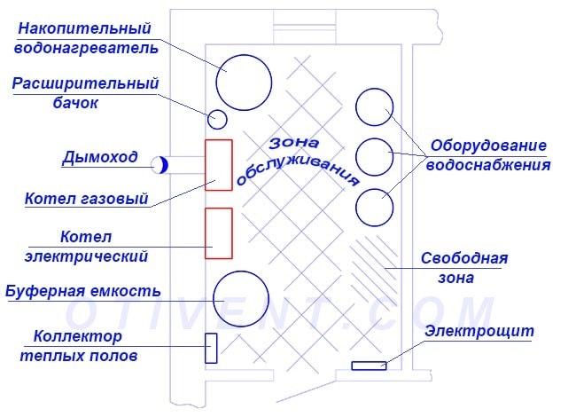 Компоновка отопительного оборудования в помещении топочной