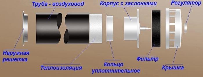 Будова пасивного стінного клапана