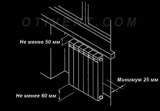 Схема розташування опалювального приладу в ніші
