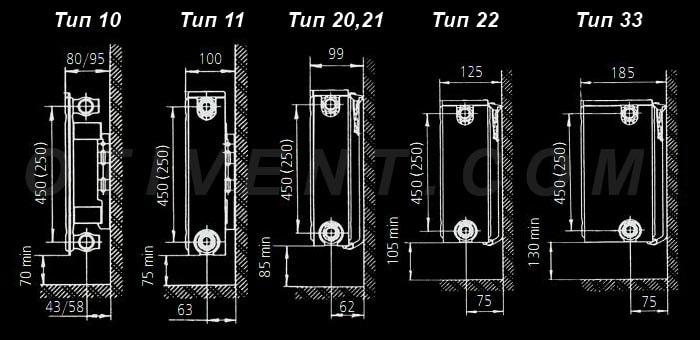 Схеми монтажу панельних радіаторів різних типів