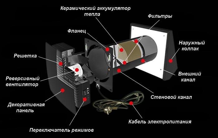Припливно-витяжна установка з регенерацією тепла