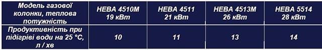 Таблиця з характеристиками колонок Нева