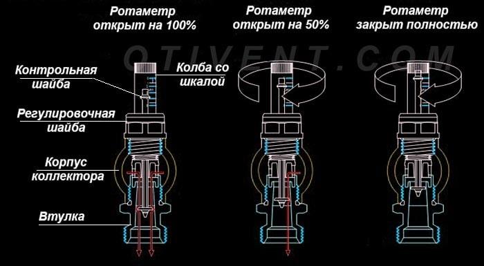 Регулювання витрати теплоносія ротаметром