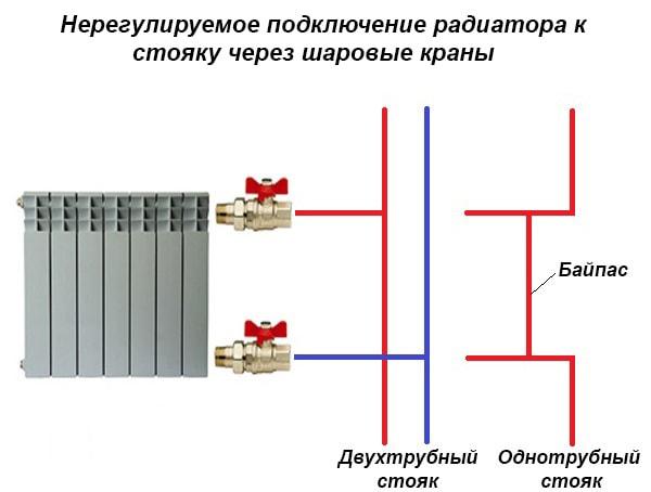 Одностороннє приєднання опалювального приладу