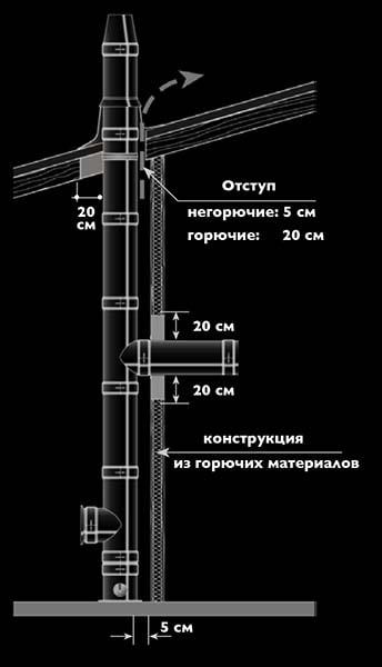 Расстояние от газохода до стен и потолков