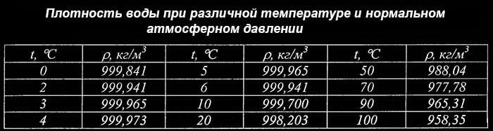 Как меняется плотность воды при разной температуре