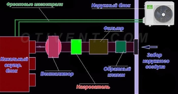 Схема подключения канального блока кондиционера