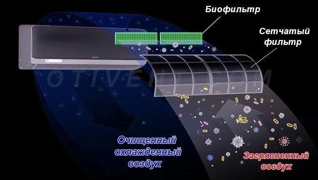 Очистка воздуха во внутреннем блоке сплит-системы